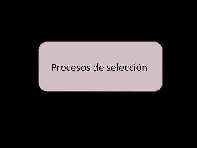 ¿Cuantos Tipos de Procesos de Selección existen? • Adquirir BIENES • Ejecutar OBRAS CONCURSO PÚBLICO LICITACIÓN PÚBLICA AD...
