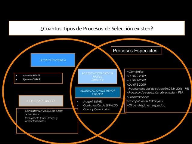 Programación Selección Ejecución Contractual • Plan Anual • Expediente de Contratación • ´Comité Especial • Bases • Resume...