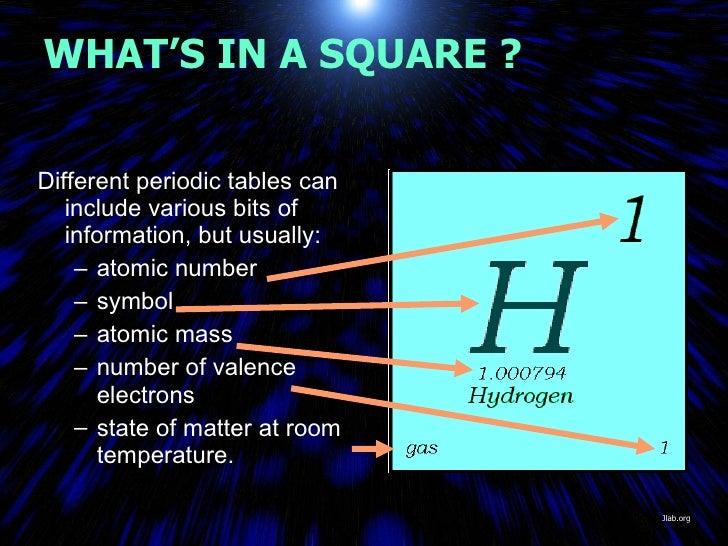 Mod13periodictablepartc periodic table 5 urtaz Images