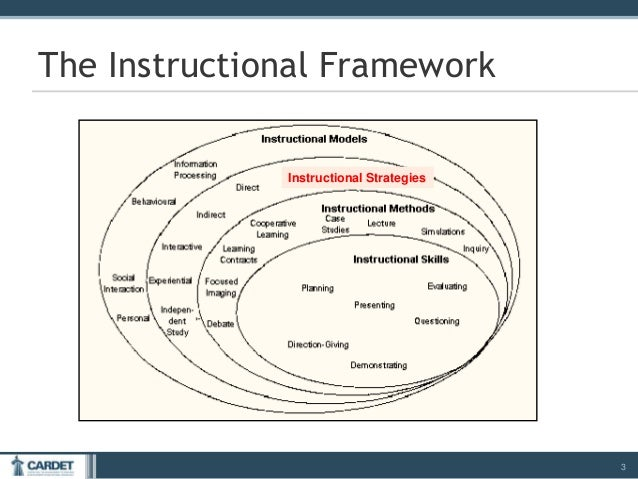 Module 4 Instructional Strategies