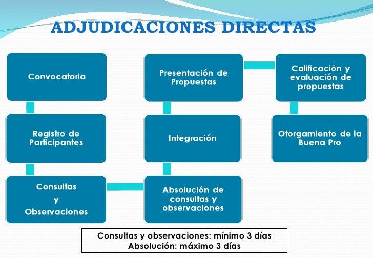 Consultas y observaciones: mínimo 3 días Absolución: máximo 3 días ADJUDICACIONES DIRECTAS