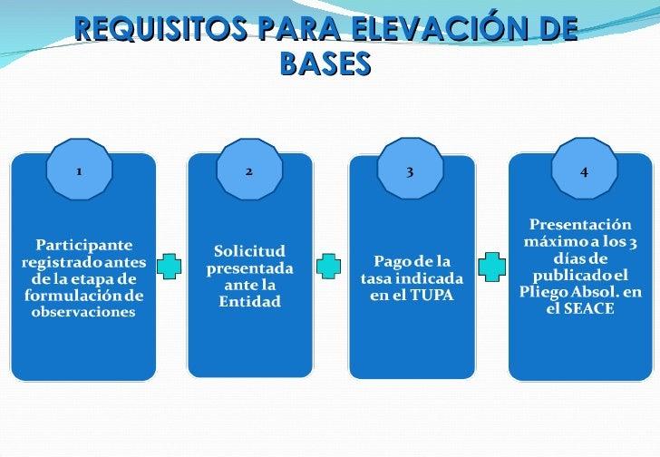 REQUISITOS PARA ELEVACIÓN DE BASES 1 4 3 2