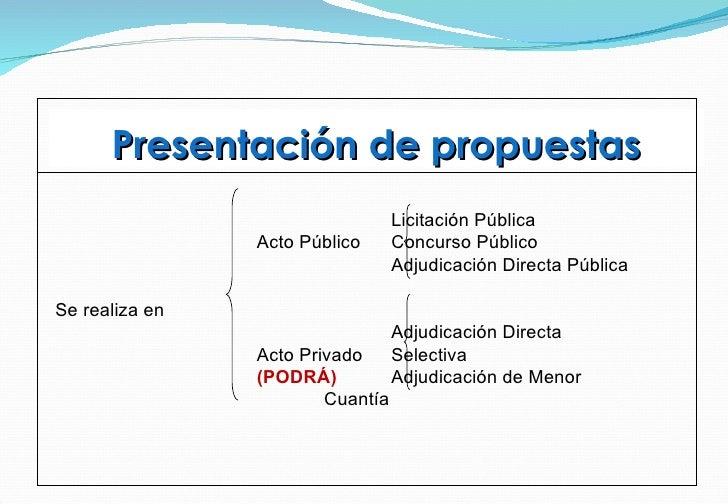 Presentación de propuestas <ul><ul><ul><ul><ul><li>Licitación Pública </li></ul></ul></ul></ul></ul><ul><li>Acto Público  ...