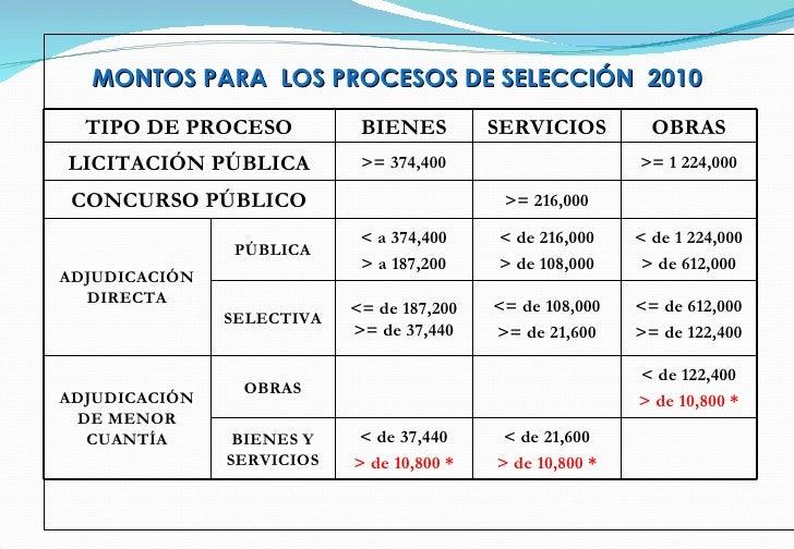 MONTOS PARA  LOS PROCESOS DE SELECCIÓN  2010 TIPO DE PROCESO BIENES SERVICIOS OBRAS LICITACIÓN PÚBLICA >= 374,400 >= 1 224...