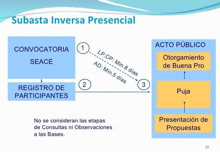 Subasta Inversa Presencial CONVOCATORIA SEACE REGISTRO DE PARTICIPANTES Presentación de Propuestas Puja Otorgamiento de Bu...