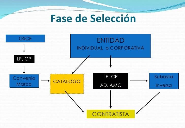 Fase de Selección ENTIDAD INDIVIDUAL  o CORPORATIVA LP, CP AD, AMC Subasta Inversa Convenio Marco CONTRATISTA CATÁLOGO LP,...