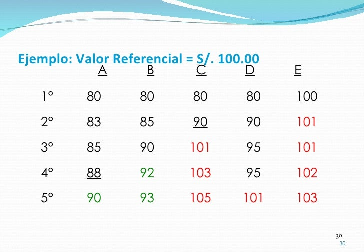 Ejemplo: Valor Referencial = S/. 100.00 80 83 85 88 90 80 85 90 92 93 80 90 95 95 101 100 101 101 102 103 80 90 101 103 10...