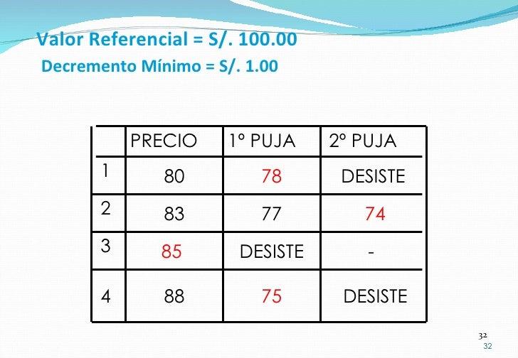 Valor Referencial = S/. 100.00   Decremento Mínimo = S/. 1.00 DESISTE 75 88 4 - DESISTE 85  3 74 77 83 2 DESISTE 78 80 1 2...