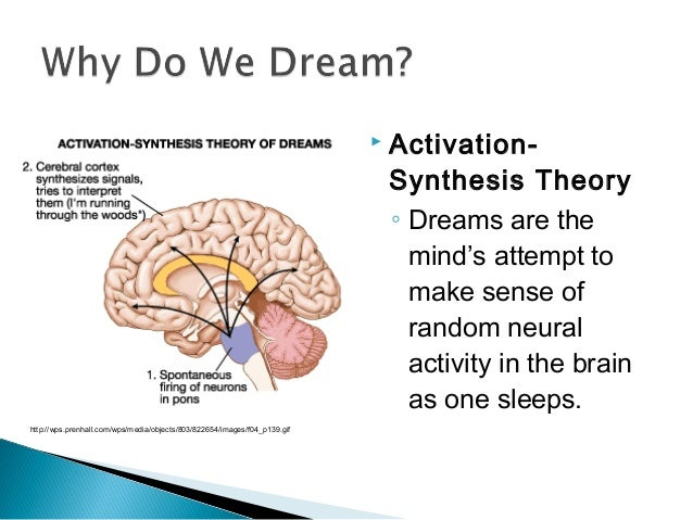 activation synthesis The activation synthesis theory of dreaming was first suggested by j allan  hobson and robert mccarley in 1977, and has since been.