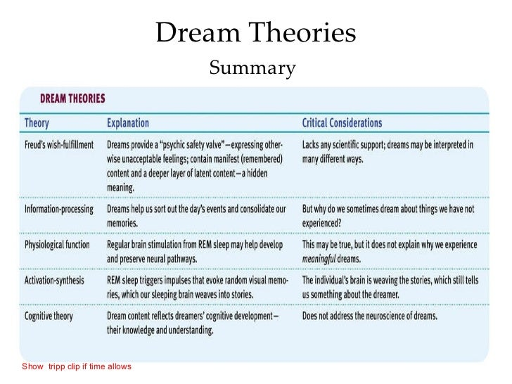 an analysis of sigmund freuds theory of dreams Start studying freud dream theory lesson 3 learn vocabulary,  which makes analysis hard  by analysing dreams and uncovering symbols.