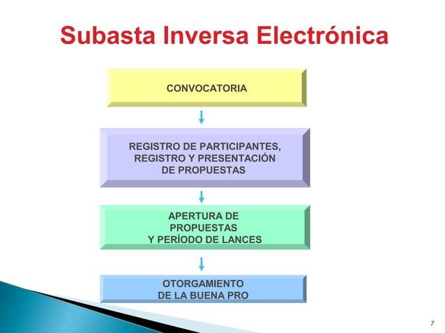 7 Subasta Inversa Electrónica CONVOCATORIA REGISTRO DE PARTICIPANTES, REGISTRO Y PRESENTACIÓN DE PROPUESTAS OTORGAMIENTO D...
