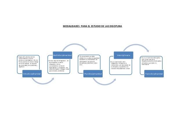 MODALIDADES PARA EL ESTUDIO DE LAS DISCIPLINA • Surge de la division de los conocimientos y de los procesos investigativos...