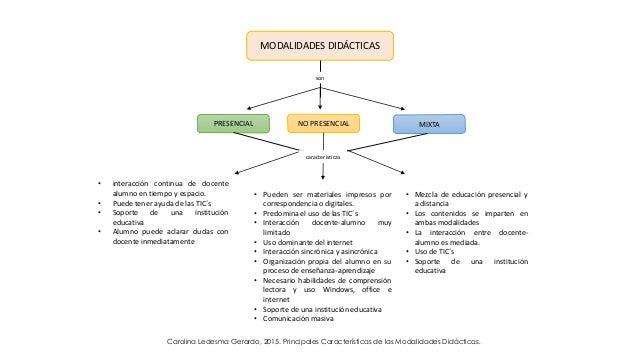 MODALIDADES DIDÁCTICAS son PRESENCIAL NO PRESENCIAL MIXTA características • interacción continua de docente alumno en tiem...