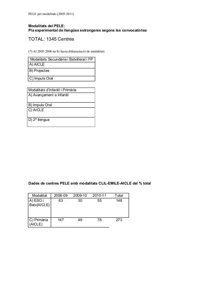 PELE per modalitats (2005-2011)Modalitats del PELE:Pla experimental de llengües estrangeres segons les convocatòriesTOTAL:...