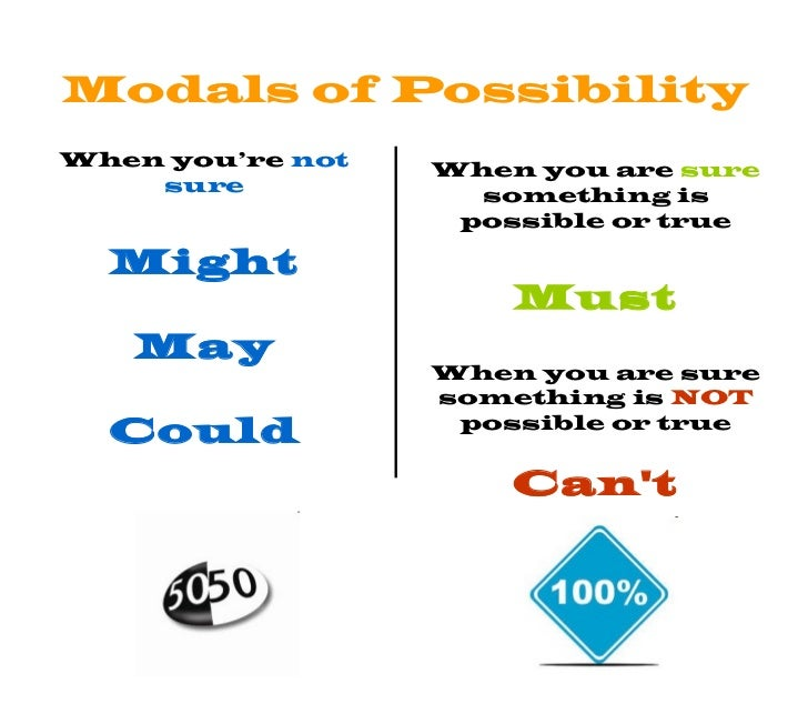 Modals Of Possibility And Certainty