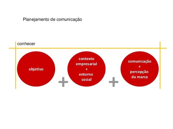 Planejamento de comunicaçãoconhecer                           contexto                                            comunica...