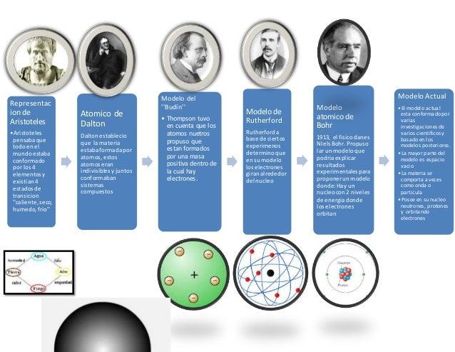 Representac ion de Aristoteles •Aristoteles pensabaque todoen el mundoestaba conformado por los4 elementosy existian4 esta...