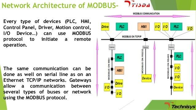 Basic of MODBUS Communication/Protocol