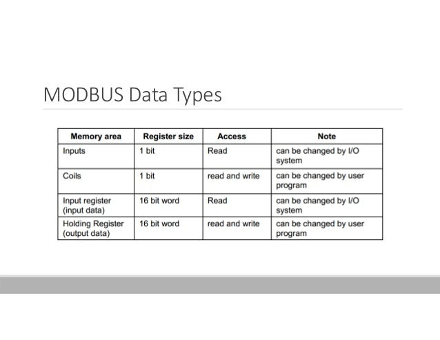 Simply Modbus RTU/ASCII Master free download last version - cooljfiles