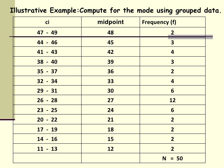 Mean of a Grouped Data | IGCSE at Mathematics Realm
