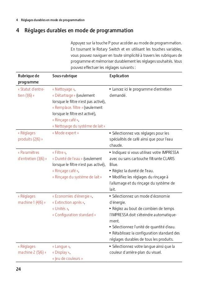 4 Réglages durables en mode de programmation  4 Réglages durables en mode de programmation Appuyez sur la touche P pour ...