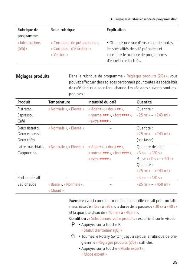 4 Réglages durables en mode de programmation  Rubrique de programme  Sous-rubrique  Explication  «Informations (6/6)»  ...
