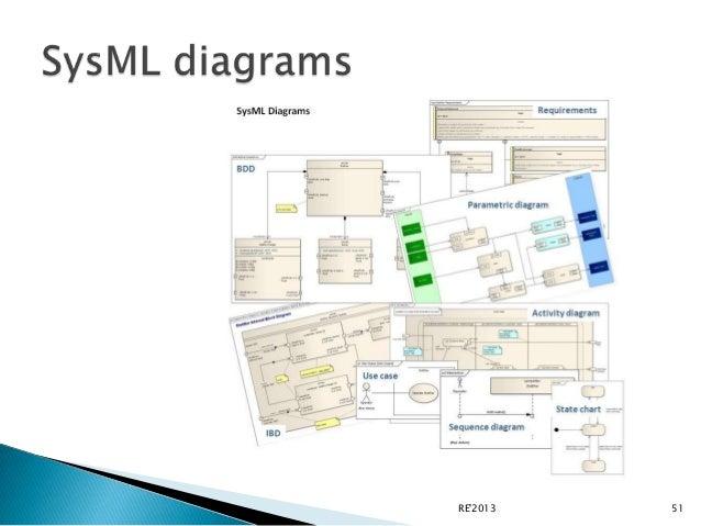Axel van lamsweerde requirements engineering wiley 2009