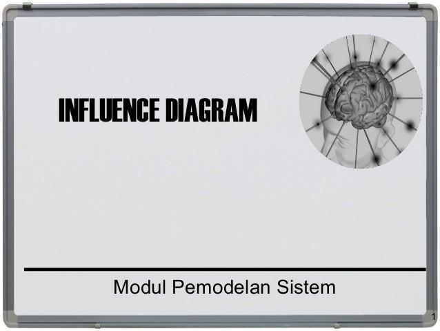 INFLUENCE DIAGRAM Modul Pemodelan Sistem 1