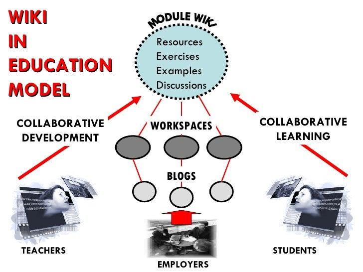 TEACHERS STUDENTS COLLABORATIVE DEVELOPMENT COLLABORATIVE LEARNING MODULE WIKI EMPLOYERS Resources Exercises Examples Disc...