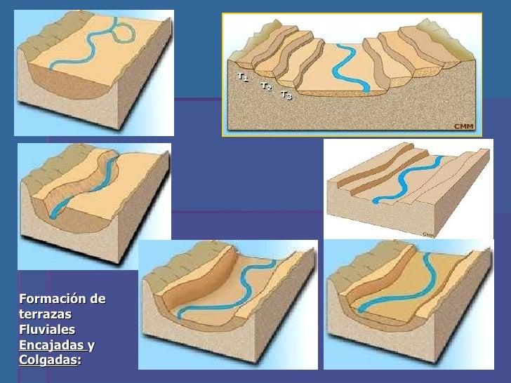Modelado fluvial e lico cglaciar y k rstico for Terrazas fluviales