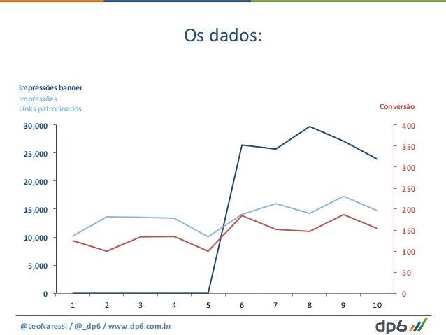Os  dados:   @LeoNaressi  /  @_dp6  /  www.dp6.com.br     0   50   100   150   200   250   300...