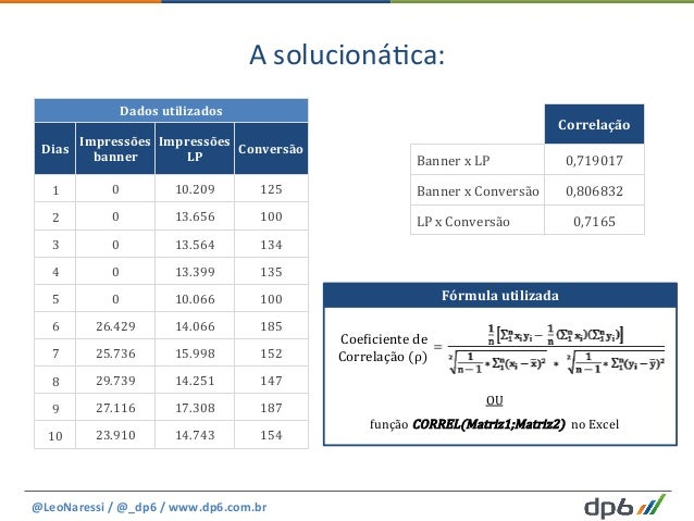 A  solucioná5ca:   @LeoNaressi  /  @_dp6  /  www.dp6.com.br     Dados  utilizados   Dias   Impressõe...