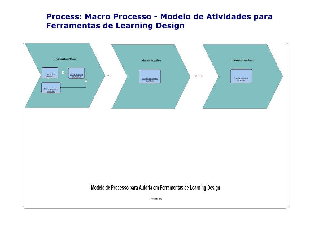 Process: Macro Processo - Modelo de Atividades para Ferramentas de Learning Design
