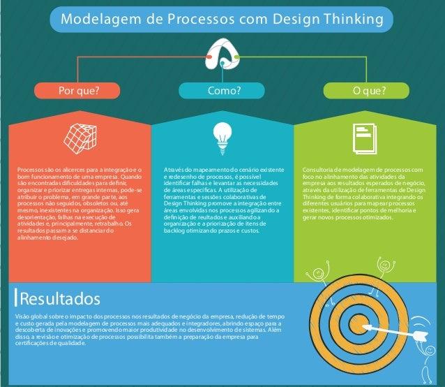 Por que? Como? O que? Modelagem de Processos com Design Thinking Processos são os alicerces para a integração e o bom func...