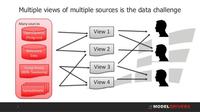 ModelDR - the tool that untangles complex information Slide 2