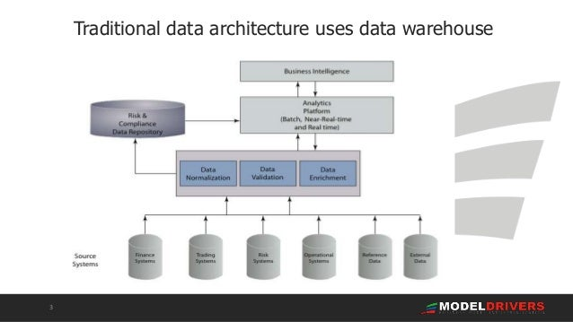 ModelDR - the tool that untangles complex information Slide 3