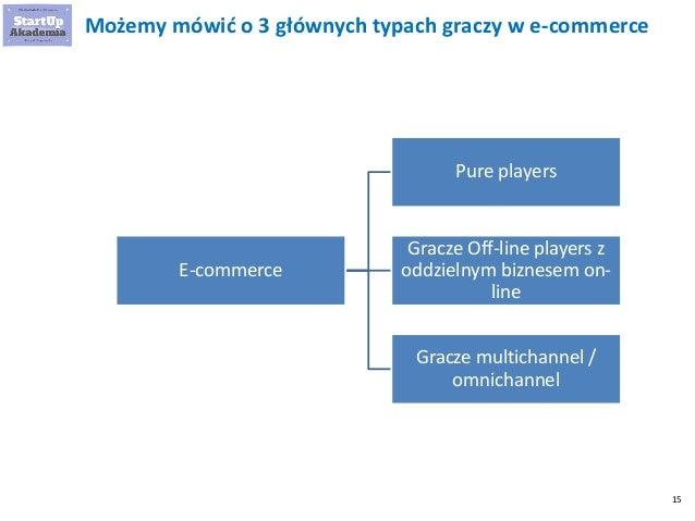 15 Możemy mówić o 3 głównych typach graczy w e-commerce E-commerce Pure players Gracze Off-line players z oddzielnym bizne...
