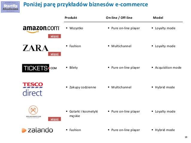 18 Poniżej parę przykładów biznesów e-commerce Produkt On-line / Off-line  Wszystko Model  Pure on-line player  Loyalty...