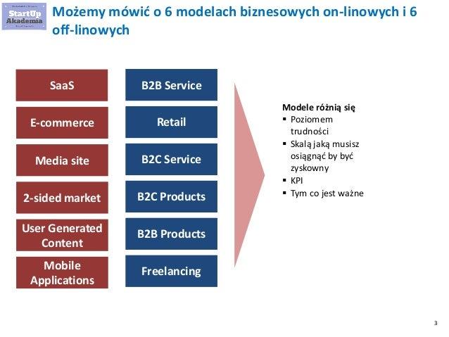 3 Możemy mówić o 6 modelach biznesowych on-linowych i 6 off-linowych SaaS E-commerce Media site 2-sided market User Genera...