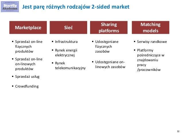 32 Jest parę różnych rodzajów 2-sided market  Sprzedaż on-line fizycznych produktów Marketplace  Sprzedaż on-line on-lin...