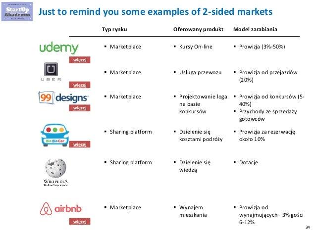 34 Just to remind you some examples of 2-sided markets Typ rynku Oferowany produkt  Marketplace Model zarabiania  Kursy ...