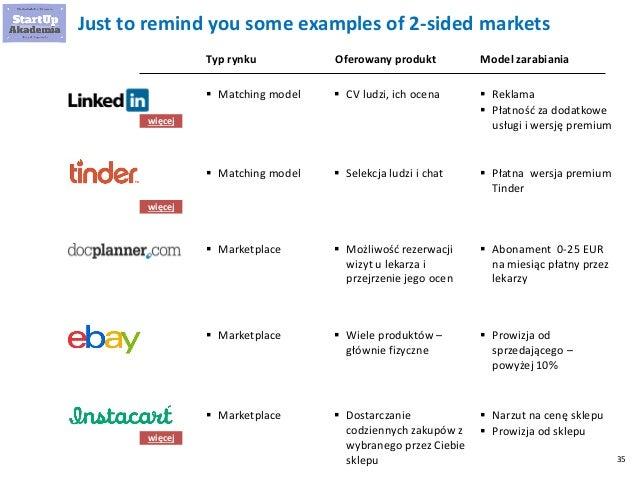 35 Just to remind you some examples of 2-sided markets  Matching model  CV ludzi, ich ocena  Reklama  Płatność za doda...