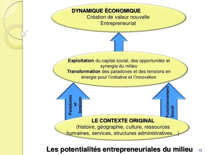 Dynamique économique<br />Création de valeur nouvelle <br />Entrepreneuriat<br />Exploitation du capital social, des oppor...