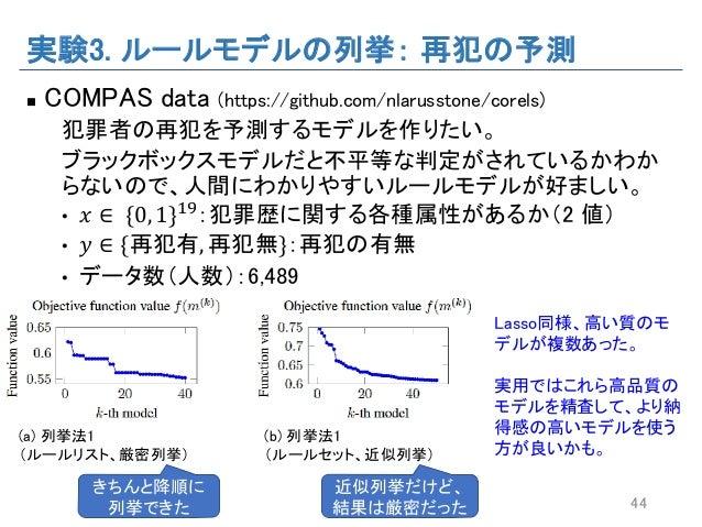 実験3. ルールモデルの列挙: 再犯の予測 n COMPAS data (https://github.com/nlarusstone/corels) 犯罪者の再犯を予測するモデルを作りたい。 ブラックボックスモデルだと不平等な判定がされている...