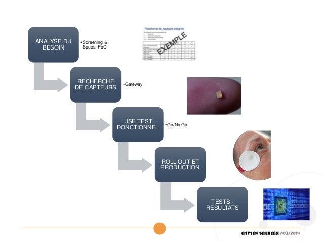26/03/2014Cityzen Sciences ETAPESOPERATIONNELLES ANALYSE DU BESOIN •Screening & Specs, PoC RECHERCHE DE CAPTEURS •Gateway ...