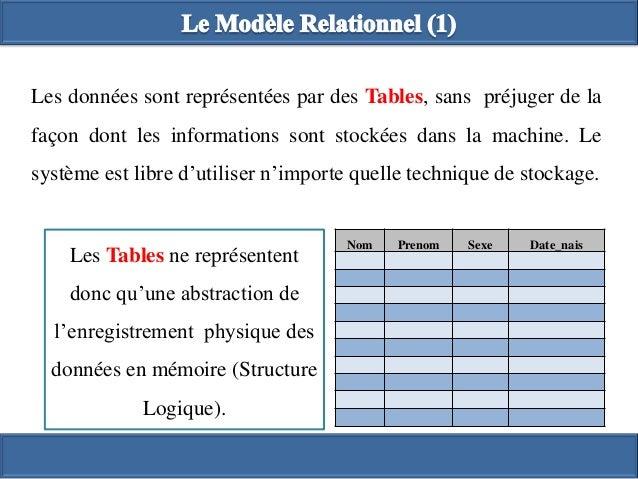 Base De Donnee Modele Relationnel