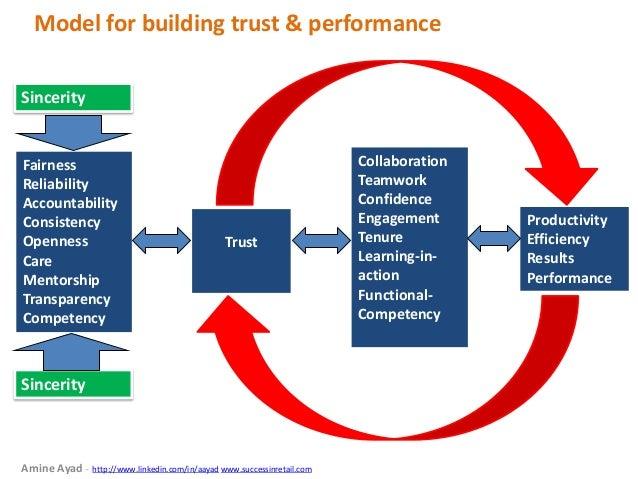 Model for building trust & performance