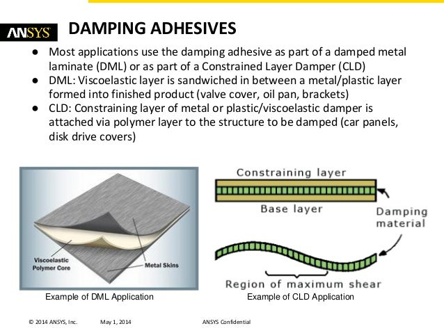 Modeling Viscoelastic Damping For Dampening Adhesives
