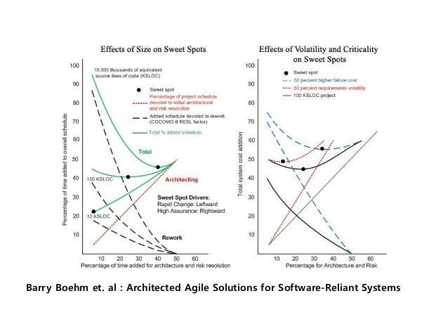 アジャイル適正 メンバ 要求変化 企業⽂化メンバ数 クリティカルさ 3 5 3 0 2 5 2 0 1 5 0 1 0 2 0 3 0 4 0 (1B%) (L2,3 %) (変更/⽉(%))1 5 1 0 3 0 5 0 9 0 7 0 5 ...
