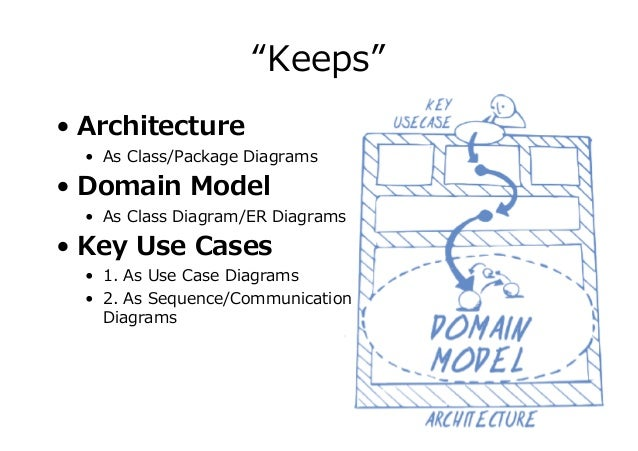 """""""Keeps"""" (again) • Architecture • As Class/Package Diagrams • Domain Model • As Class Diagram/ER Diagrams • Key Use Cases •..."""